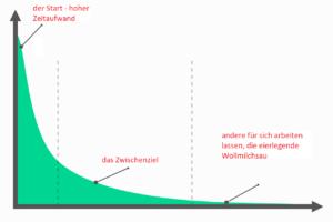 Amazon FBA als passives Einkommen