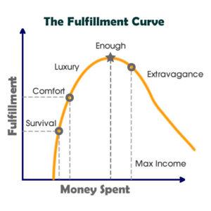 wieviel geld braucht man im monat zum leben